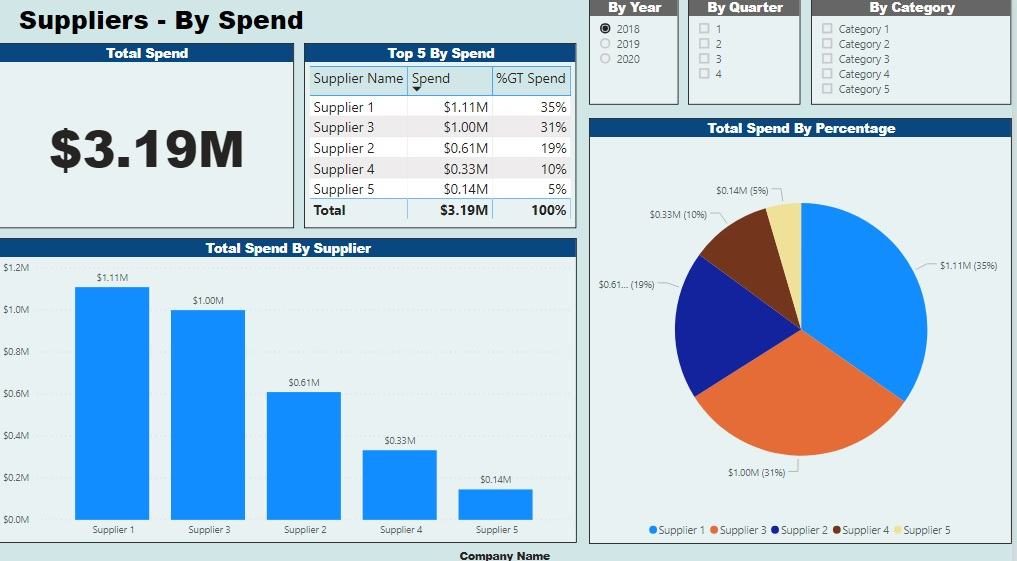 Suppliers By Spend